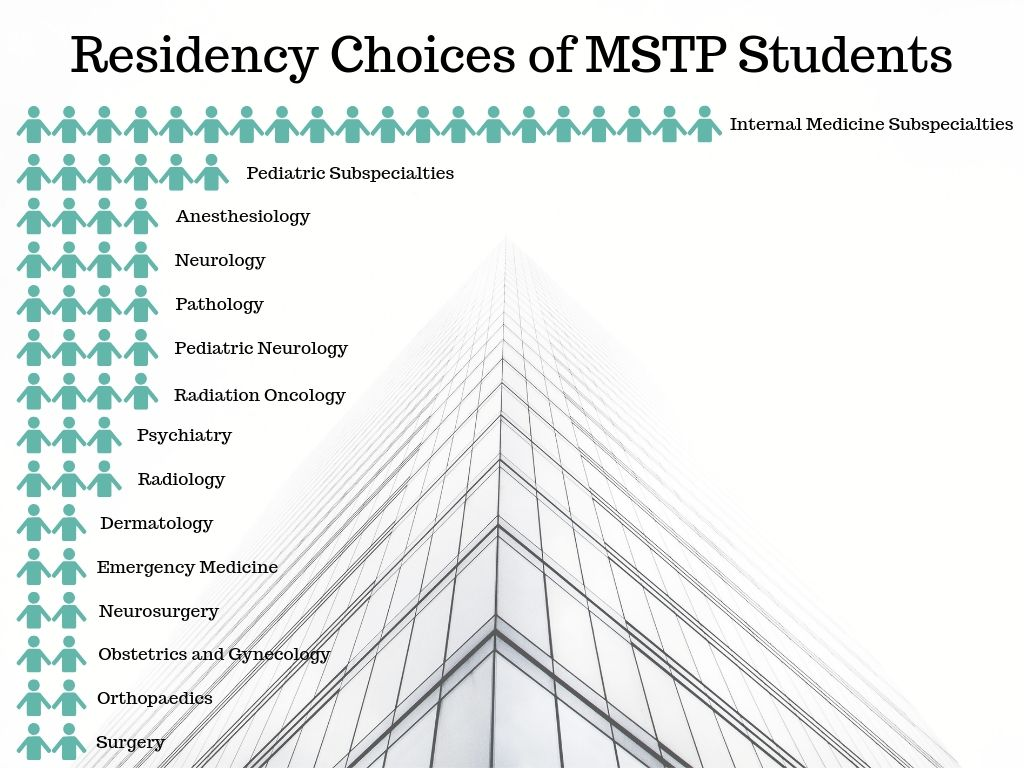 2019 graphic of residency choices